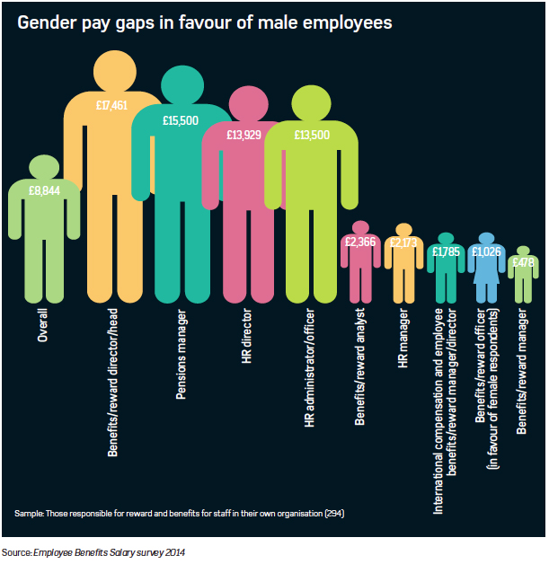Gender pay gaps in favour of male employees in the HR and benefits industries
