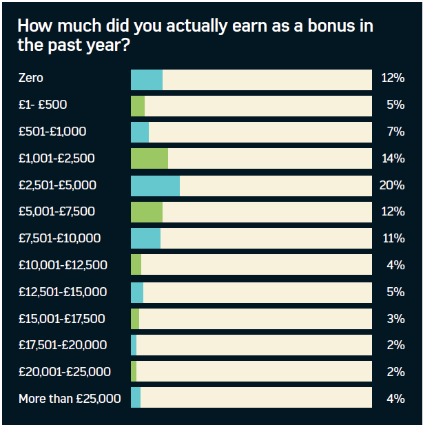 Graph showing the average bonus earnings of benefits professionals over the last year