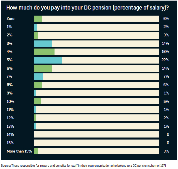 Graph showing the average salary percentage paid into pension schemes by HR professionals