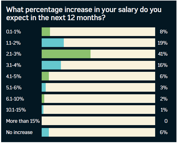 Graph showing the average expected increase in salary for the next twelve months for benefits professionals