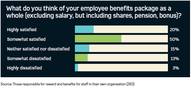 Graph showing HR professional's satisfaction with their benefits package