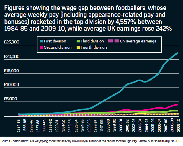 Wage gap between footballers average pay and average UK earnings 1984 to 2010