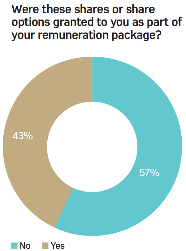 Were these shares or share options granted to you as part of a renumeration package