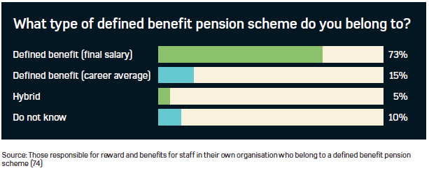 Graph showing the percentages of HR professionals that belong to different types of pension benefit schemes