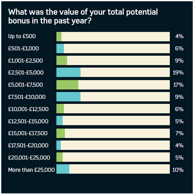 Graph showing the average value of potential bonuses for benefits professionals over the last year