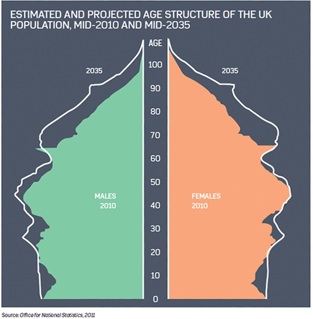 Graph showing the stimated and projected age structure of UK population in 2010 and 2035