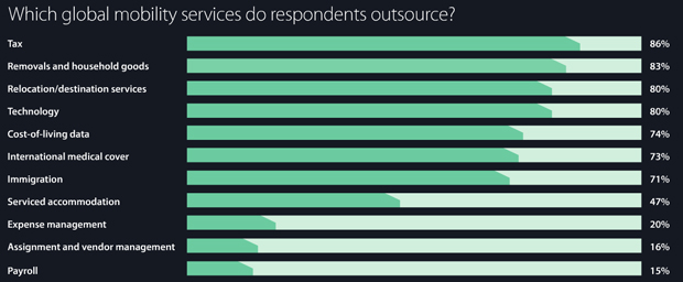 Which global mobility services do respondents outsource