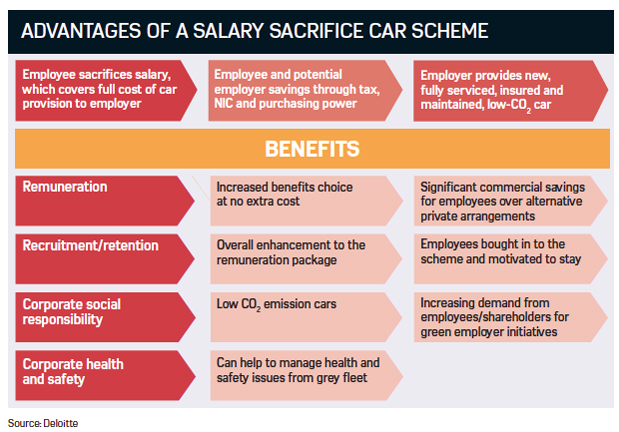 Advantages of a car salary sacrifice scheme