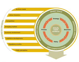 Alignment of global benefits leads to flexibility
