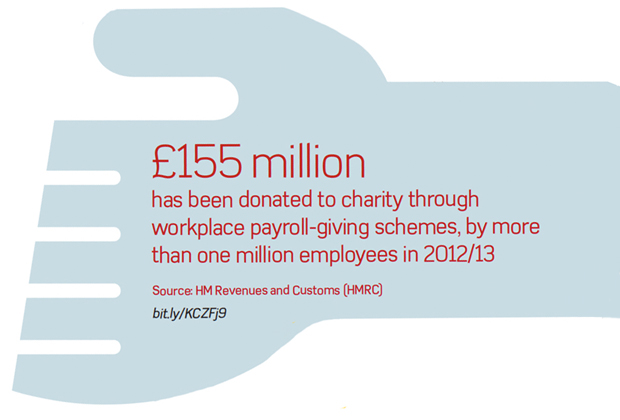 Amount of money donated to charity through workplace payroll-giving schemes in 2013-2013