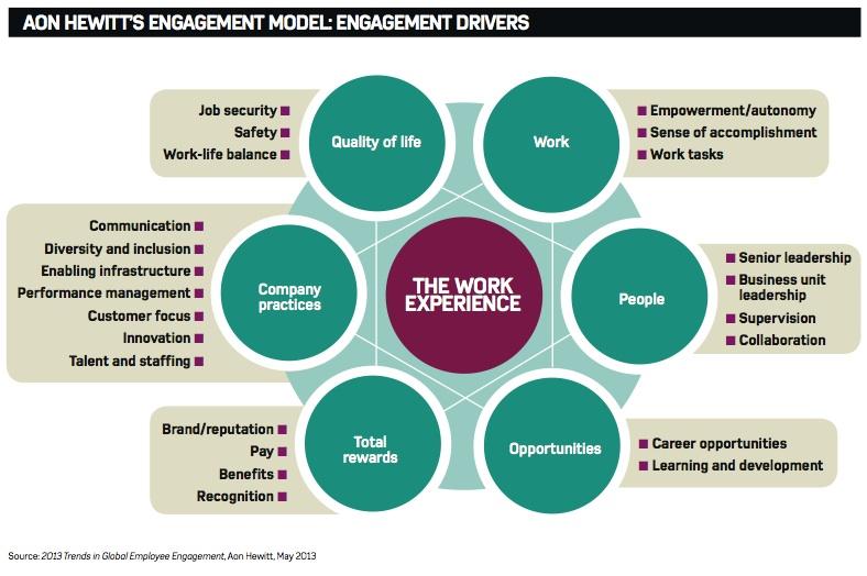 AonHewitt-EngagementModel-2013
