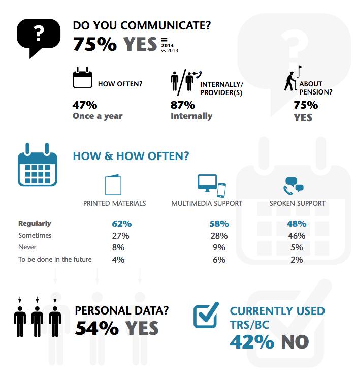 AonHewitt-EMEABenefitsCommunicationReport-Infographic
