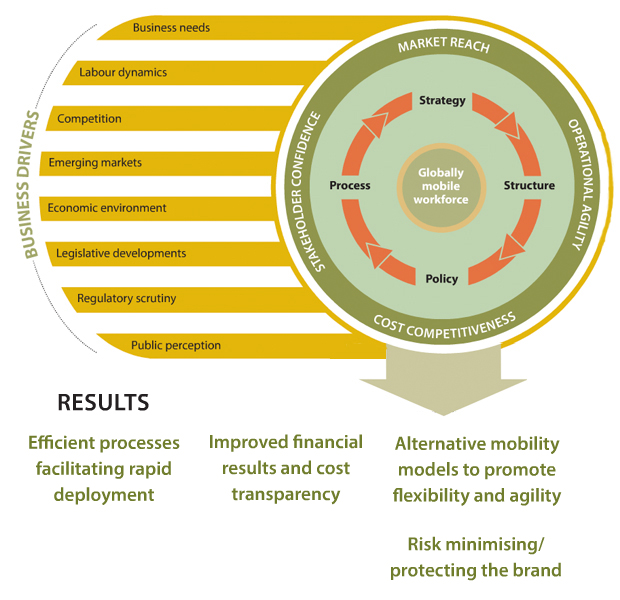 Diagram showing how alignment of global benefits leads to flexibility