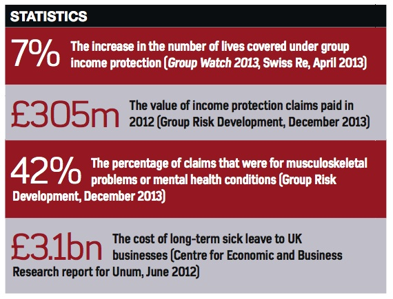 GroupIncomeProtection-Stats-2014