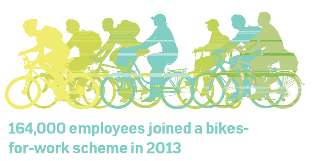 Number of people who joined a bikes for work scheme in 2013