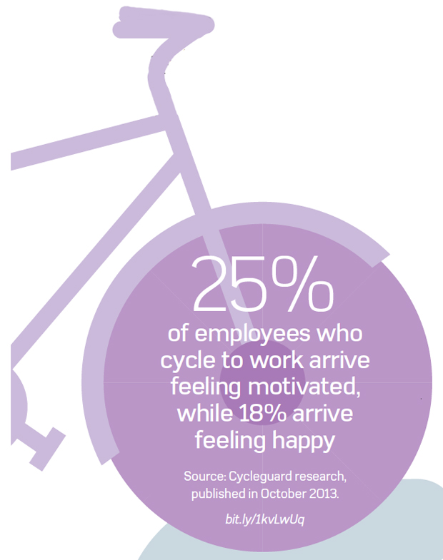 Percentage of employees who cycle to work who arrive feeling motivated