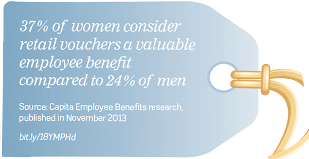 Percentage of women who consider retail vouchers a valuable employee benefit compared to men