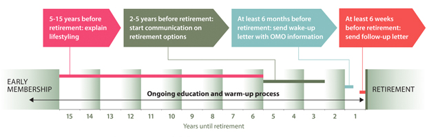 A timeline showing how to effectively communicate retirement to employees