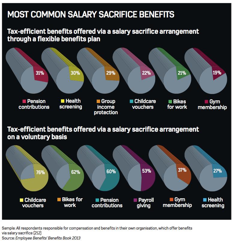 BenefitsBook2013-Infographic-SalarySacrifice