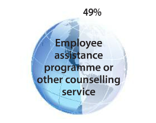 Stats showing the type of benefits offered to staff situated outside the UK