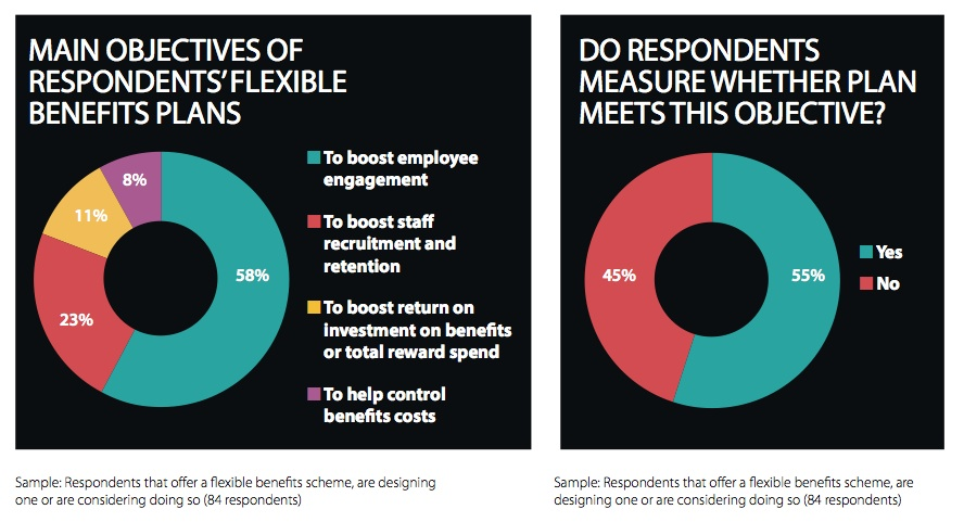 EB-FlexibleBenefits-Attitudes2-2014