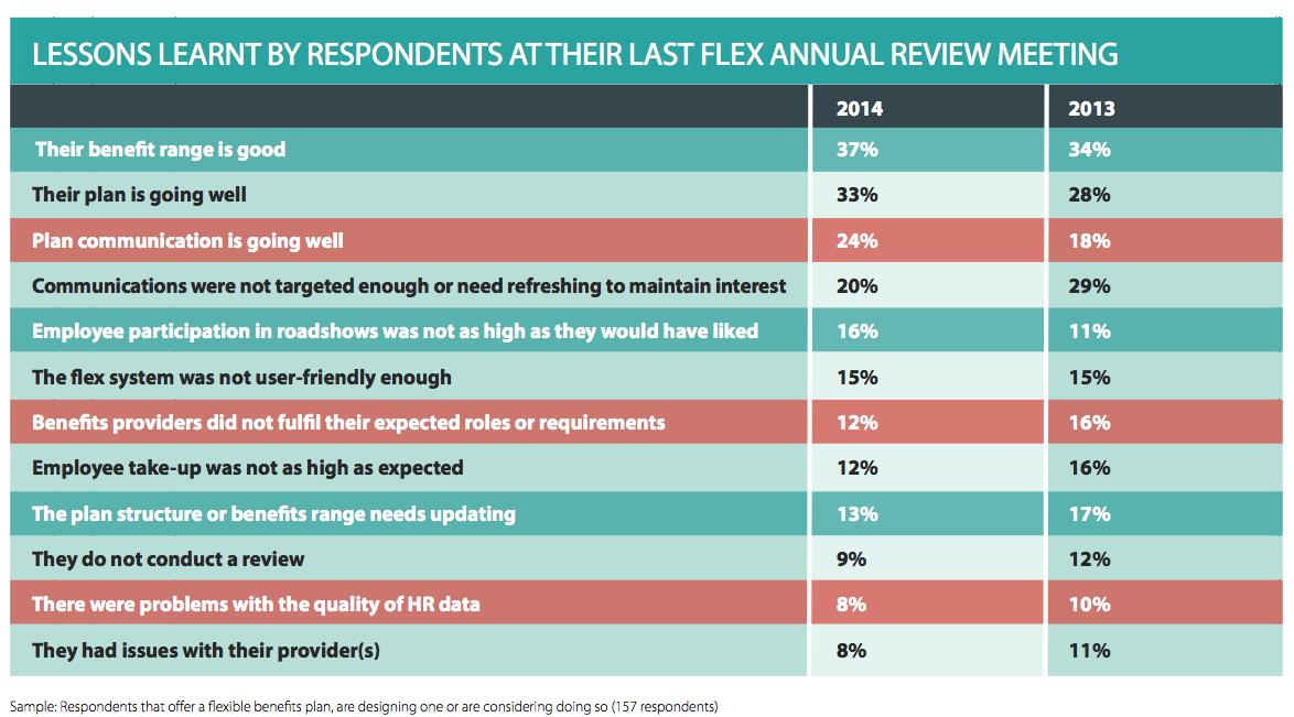 EB-FlexibleBenefitsResearch-Attitudes4-2014