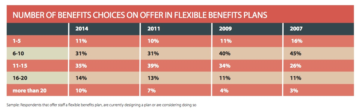 EB-FlexibleBenefitsResearch-BenefitsonOffer-2014