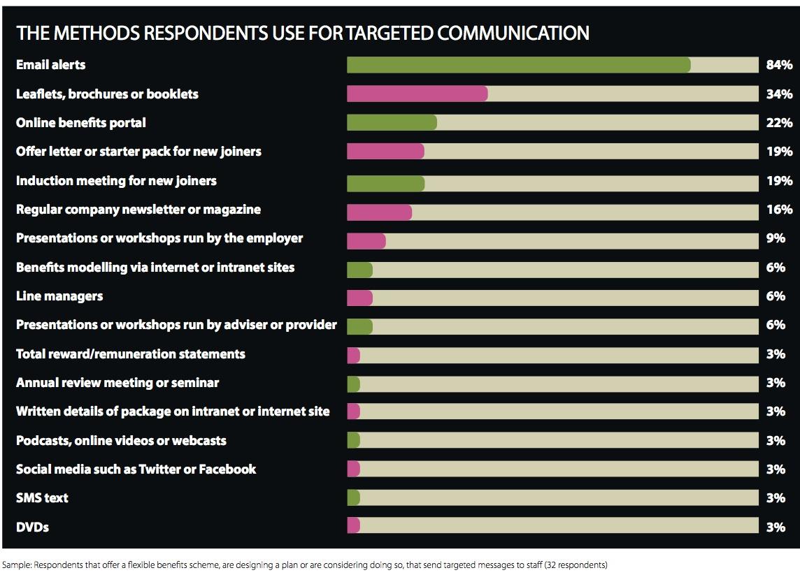 EB-FlexibleBenefitsResearch-Communications1-2014