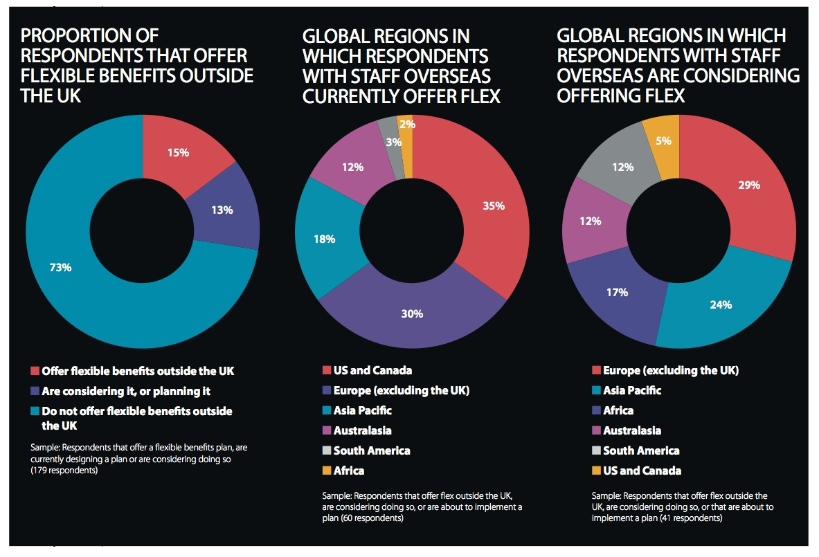 EB-FlexibleBenefitsResearch-International-2014