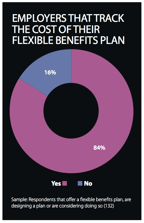 EB-FlexibleBenefitsResearch-PlanCosts3-2014