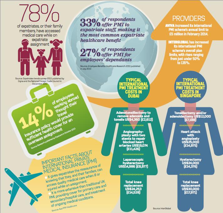 EmployeeBenefits-ExpatPMI-2014
