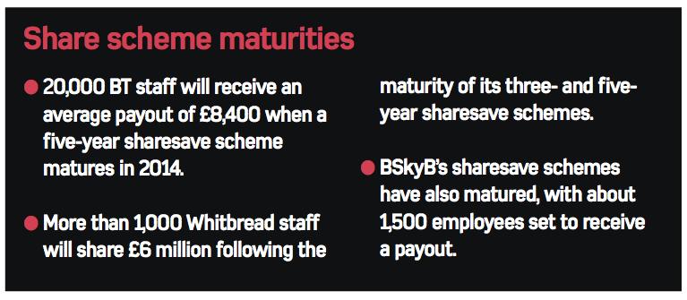 EmployeeBenefits-SharesaveMaturities-2014