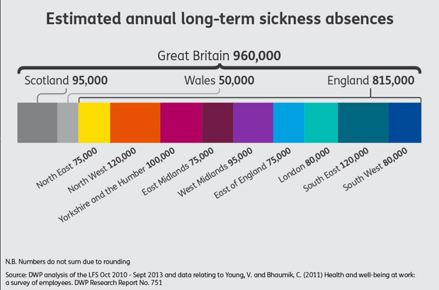 Estimated annual long term sickness absence (source DWP)