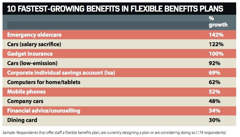 FlexibleBenefitsResearch-FastestGrowingBenefits-2014