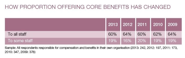 BenefitsResearch-CoreBenefits2-2014