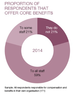 BenefitsResearch-CoreBenefits3-2014