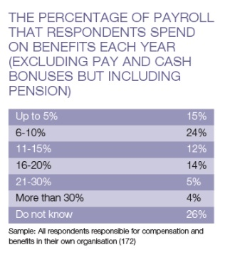 Benefits cost less than 20% of payroll – The Benefits Research