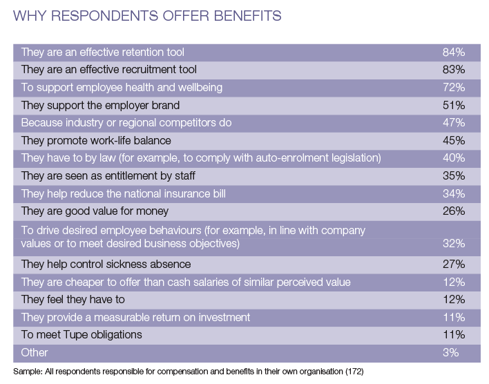 Recruitment and retention top reason for offering benefits – The Benefits Research 2014