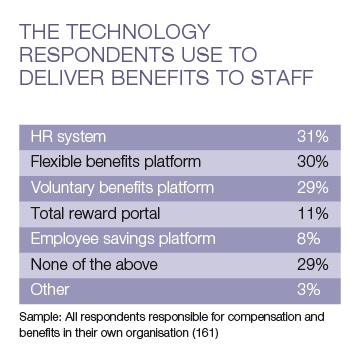 HR systems most popular technology used to deliver benefits – The Benefits Research 2014