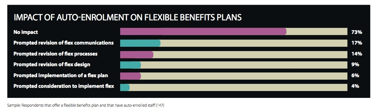 EB-FlexibleBenefitsResearch-Autoenrolment2-2014