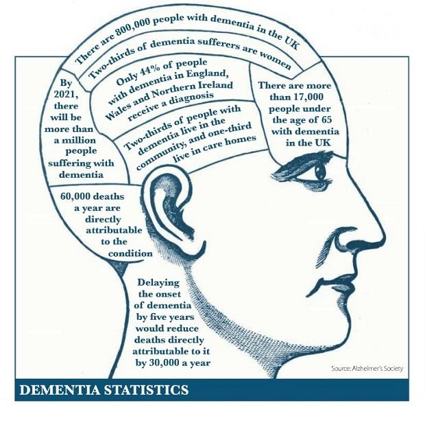 Dementia statistics ( head 620)