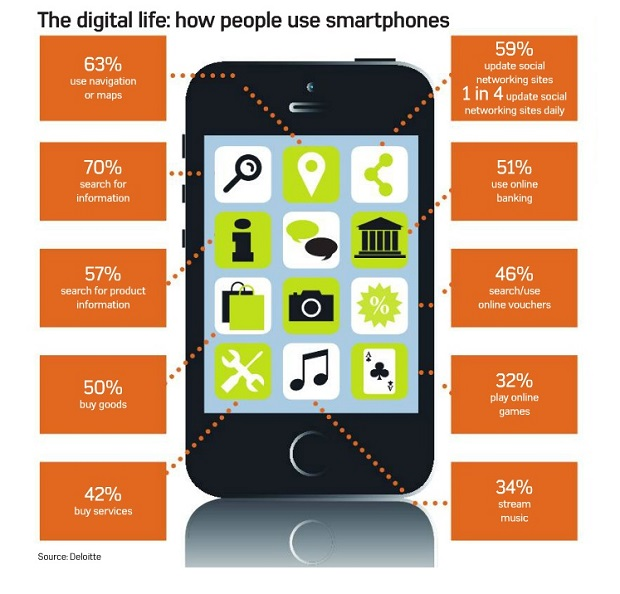 The digital life: how people use smartphone 620