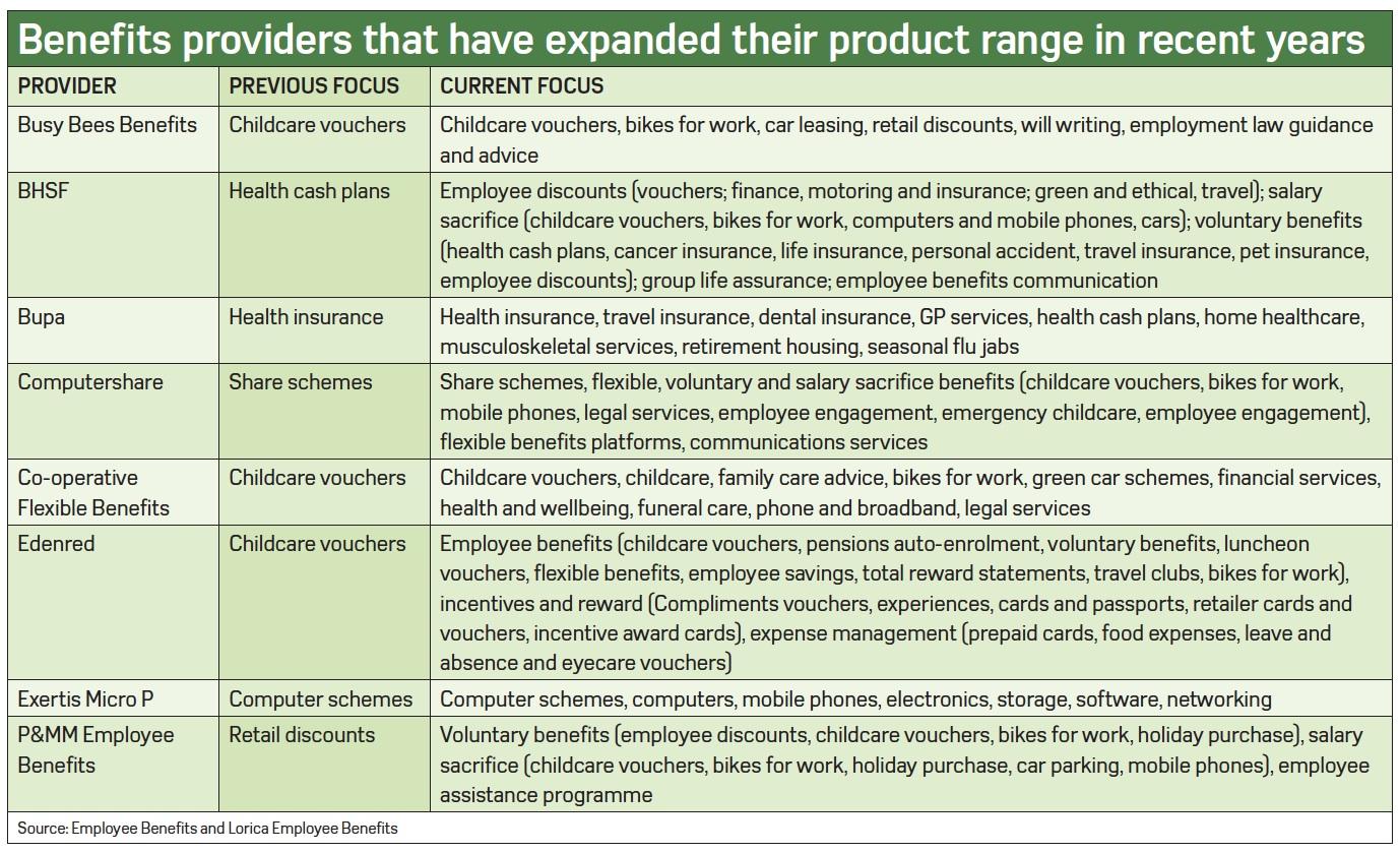 EmployeeBenefits-BenefitsProviders-July2014