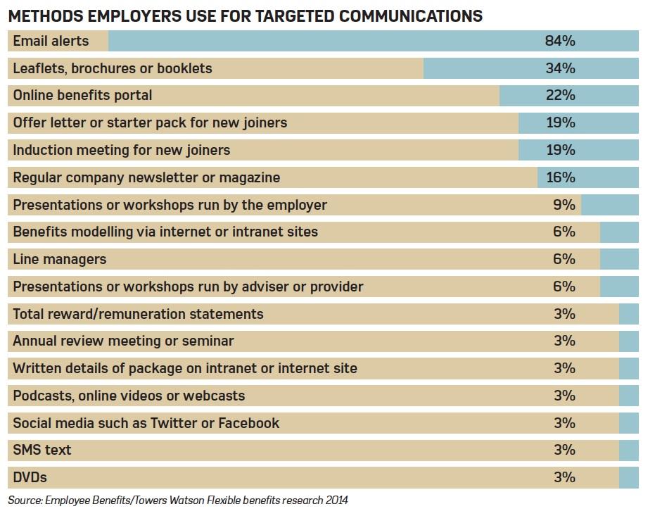 EmployeeBenefits-FlexibleBenefitsResearch-2014