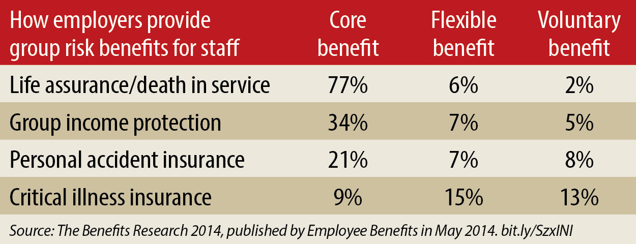 EmployeeBenefits-GroupRiskReport-Infographic6-July2014.jpg