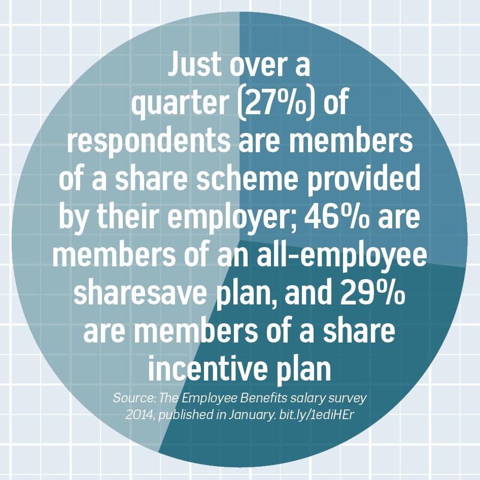 share-schemes-2014-1