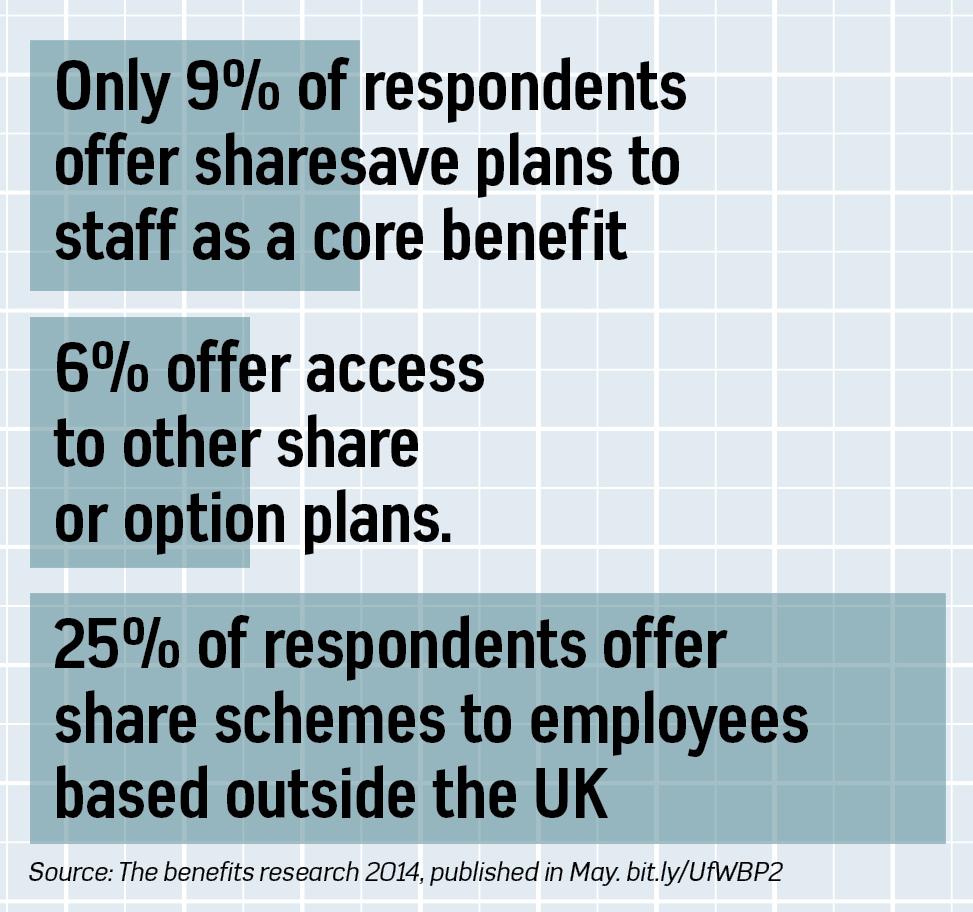 share-schemes-2014-2