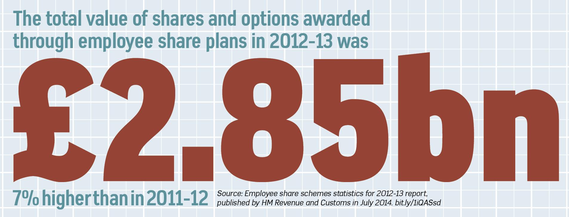 share-schemes-2014-4