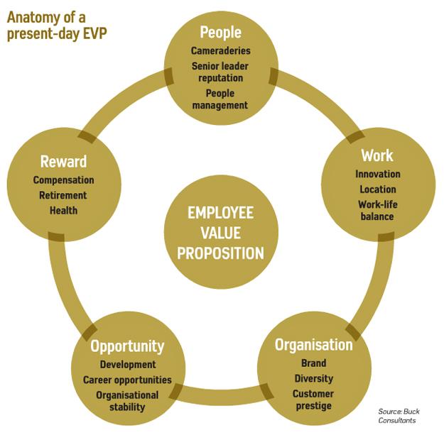 Anatomy of a present-day EVP