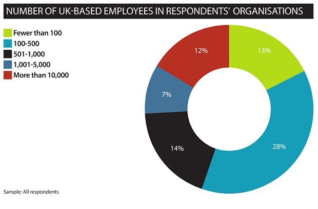 Number of UK based employees in respondents organisations